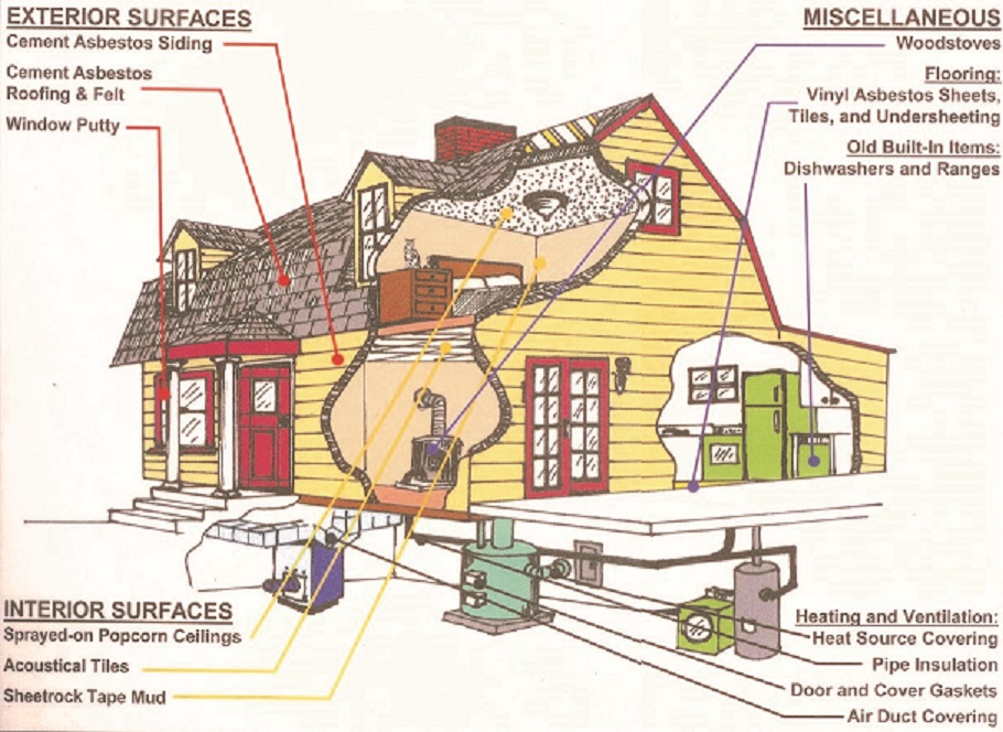Where Can Asbestos Be Found in Your Home?